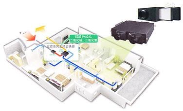 HRV全热交换器