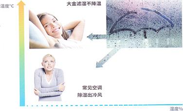 不降温滤湿技术