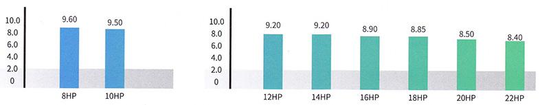 VRV7拥有超高的IPLVC