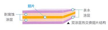 双效涂层保障翅片长久高效换热