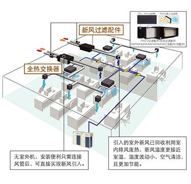 大金新风换气机-hrv系列大金全热交换器介绍